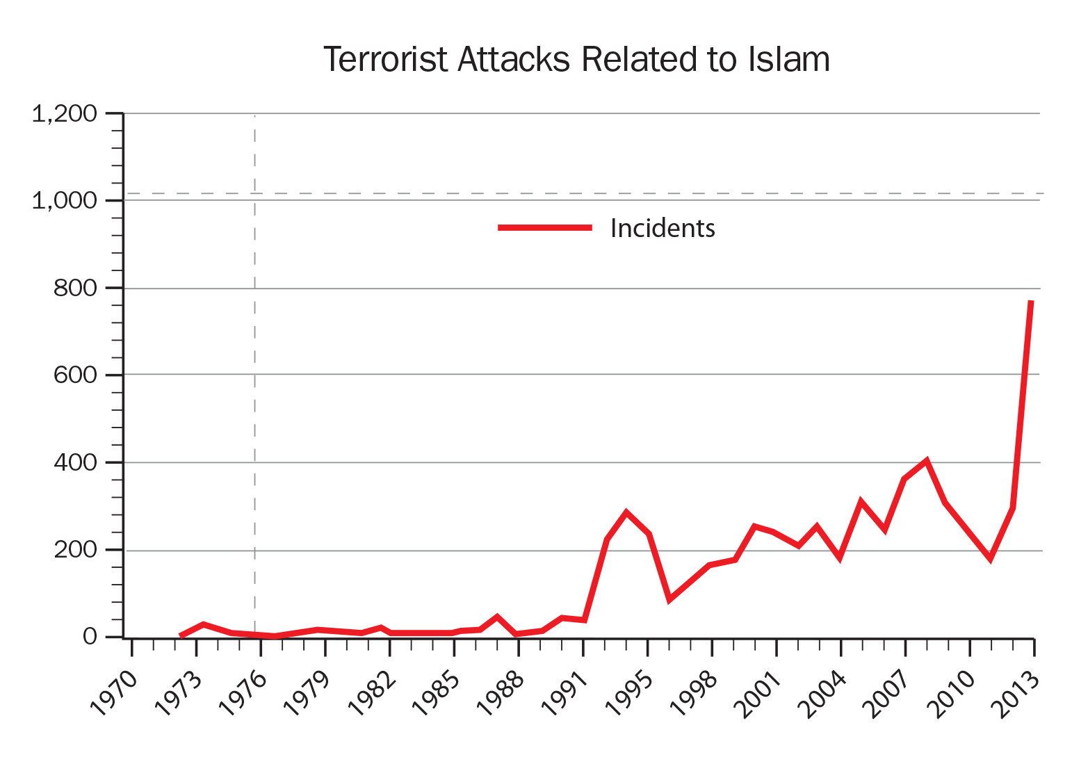 the correlation of religion and violence in the historical events the crusades and the thirty years  Why didn't islam have a reformation or enlightenment phase like other large  the thirty years war had turned europe into  is islam a religion of violence.